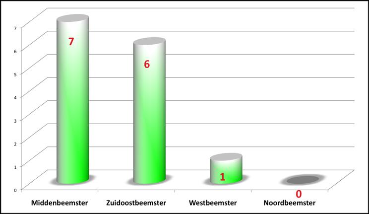 reanimaties 2012-heden